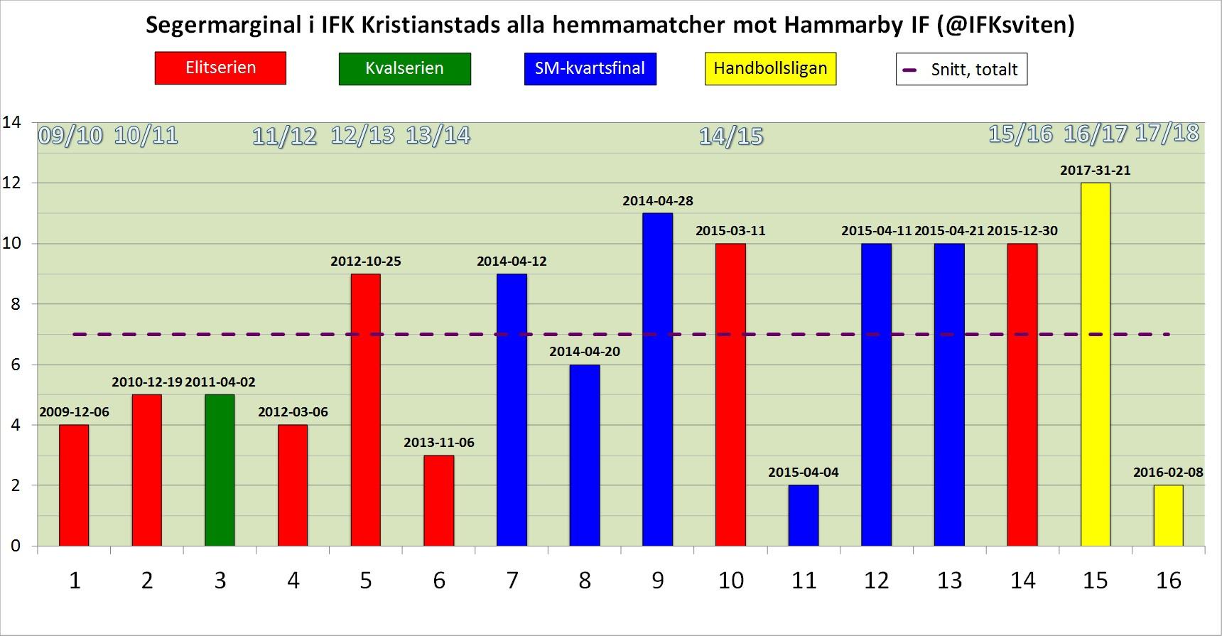 IFK-HIF